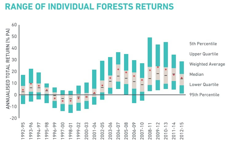 IPD's estimate of returns on Sitka spruce in mainland UK
